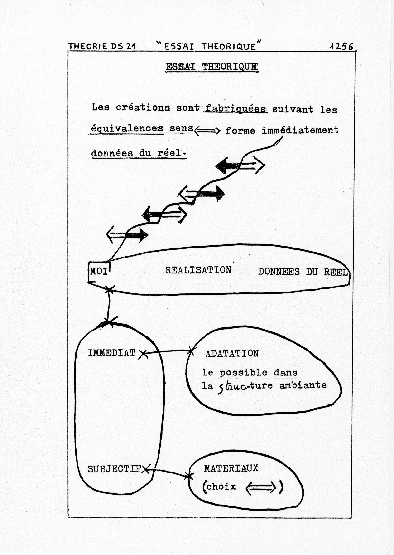 page 1256 Théorie D.S. 21 ESSAI THEORIQUE
